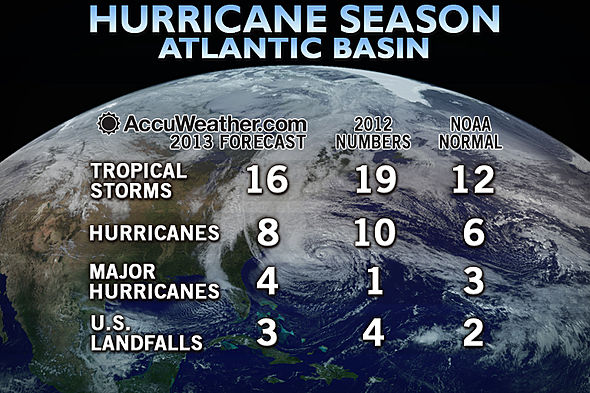 2013 hurricane forecast