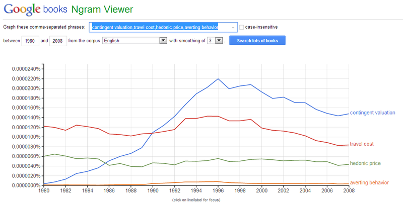 Ngram_nonmarket valuation