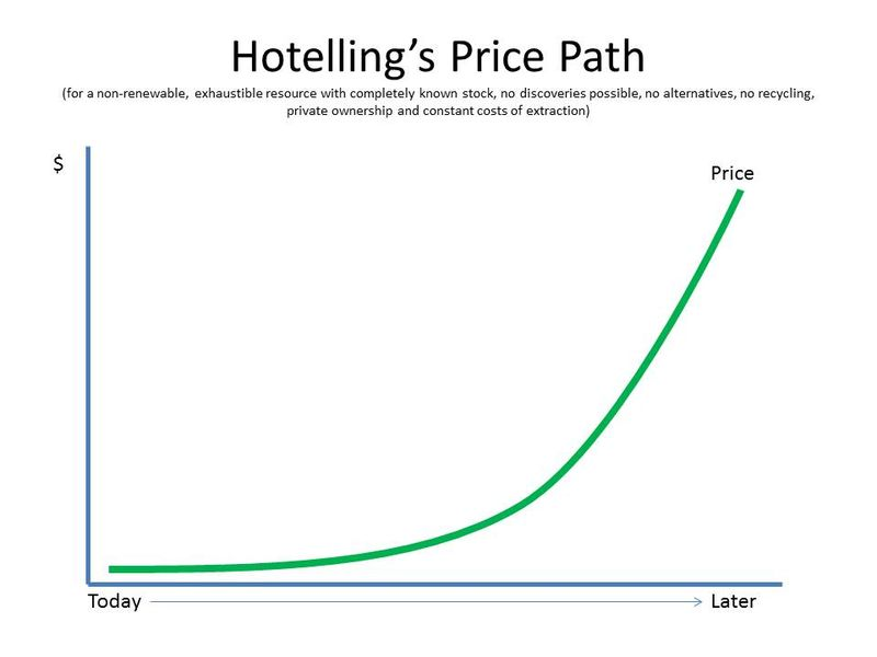 Hotelling's Price Path