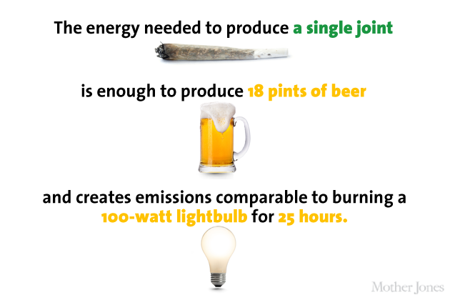 Pot Energy Use