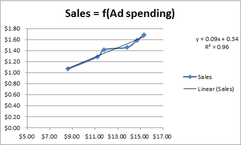 Sales = f(ad spending)