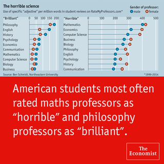 Gender and Student ratings