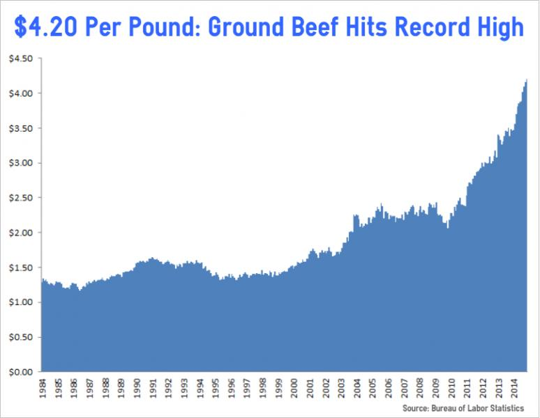 Ground Beef Prices