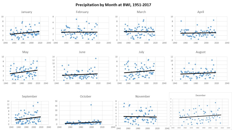 Monthly Precipitation by Month at BWI 1951-2017