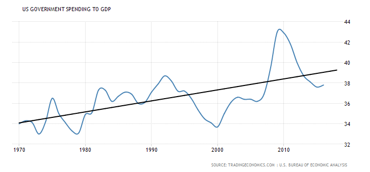 United-states-government-spending-to-gdp 4-23-18