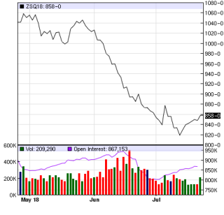 Soybean prices
