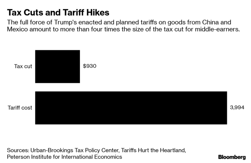 Tariffs and tx cuts