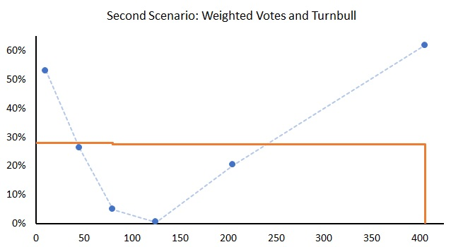 Weighted second scenario